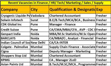 Latest 200 Vacancies in Finance, HR, Marketing, Engineering, Tech, Supply along with apply links